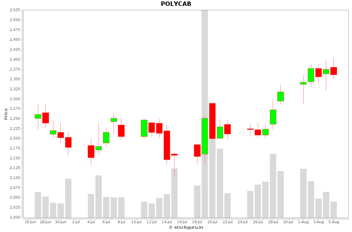 POLYCAB Daily Price Chart NSE Today
