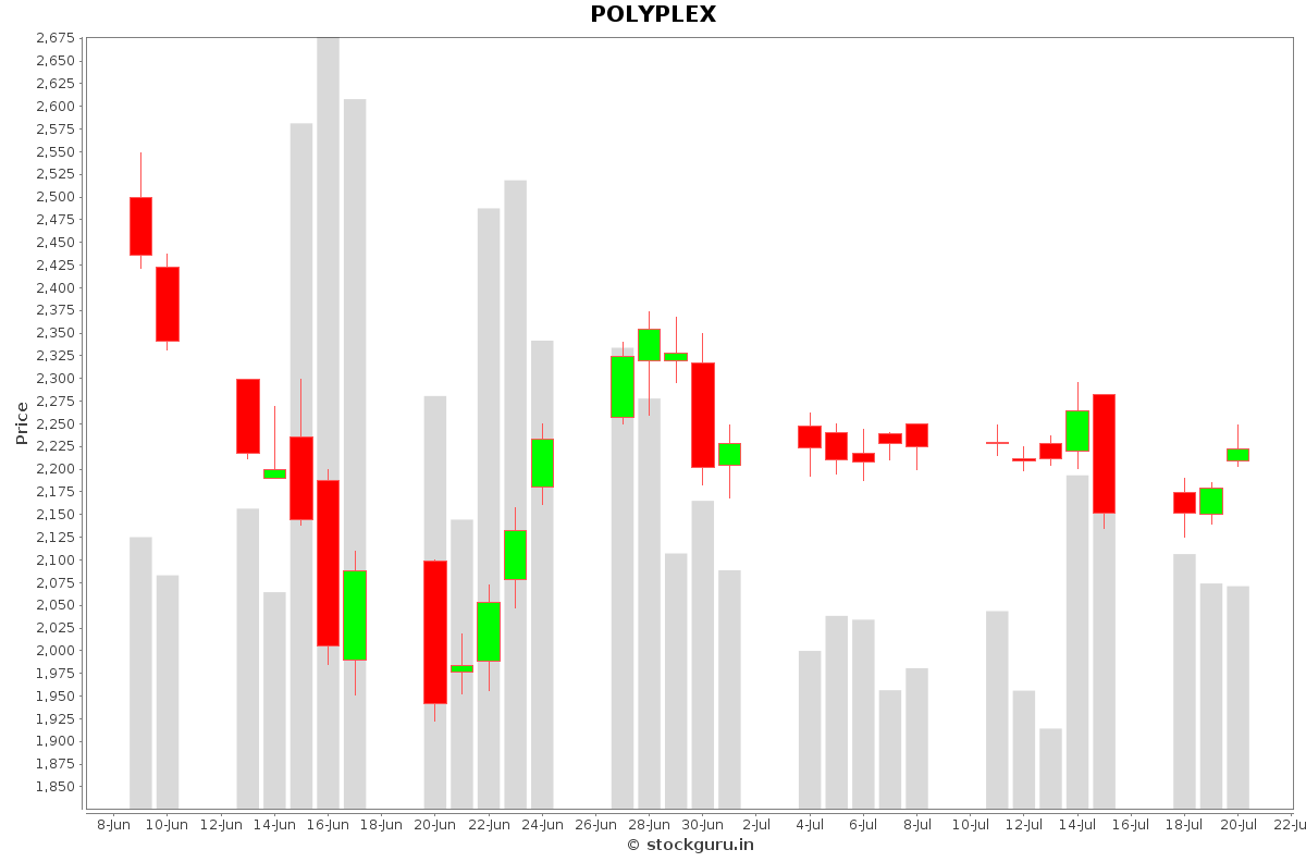 POLYPLEX Daily Price Chart NSE Today