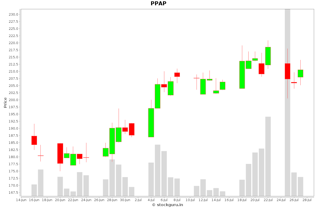 PPAP Daily Price Chart NSE Today