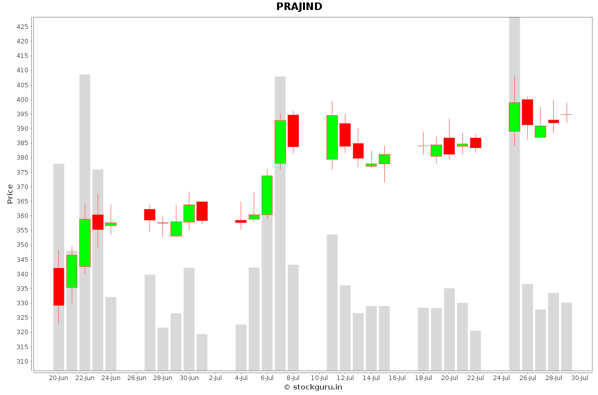 PRAJIND Daily Price Chart NSE Today