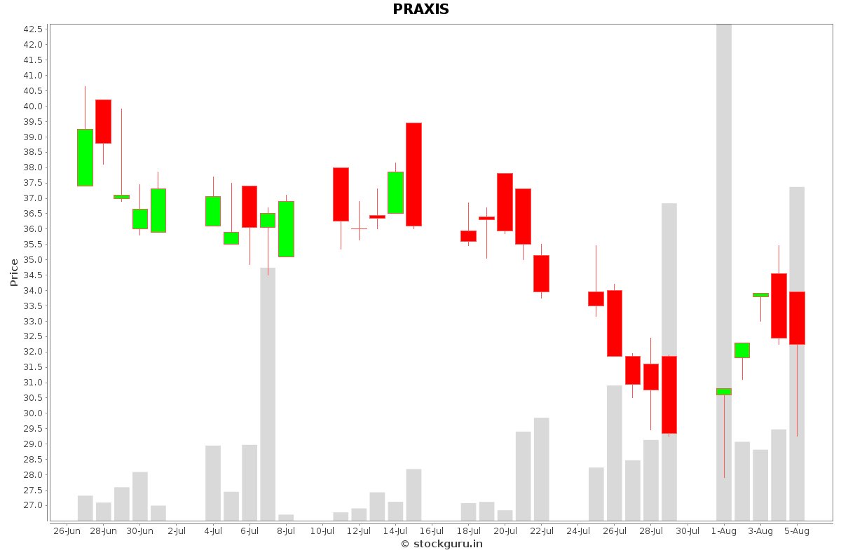 PRAXIS Daily Price Chart NSE Today
