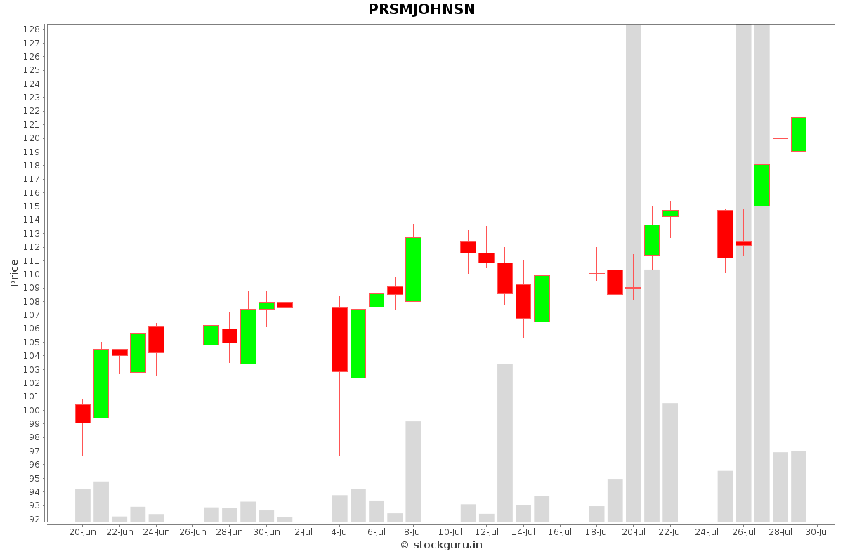 PRSMJOHNSN Daily Price Chart NSE Today