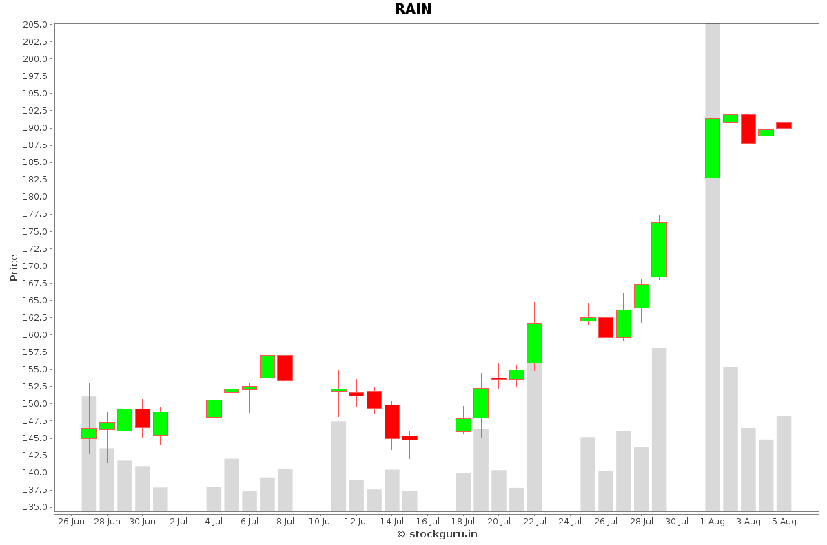 RAIN Daily Price Chart NSE Today
