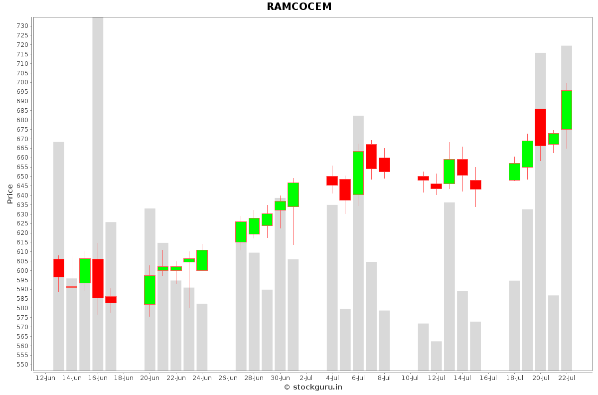 RAMCOCEM Daily Price Chart NSE Today