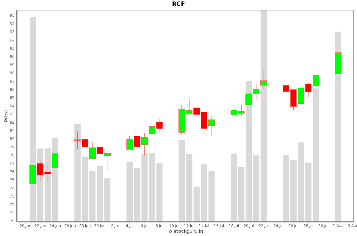 RCF Daily Price Chart NSE Today
