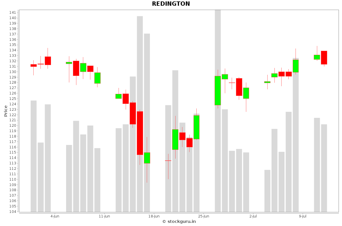 REDINGTON Daily Price Chart NSE Today