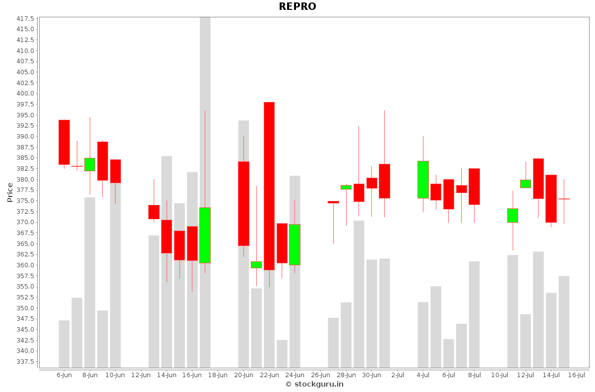REPRO Daily Price Chart NSE Today