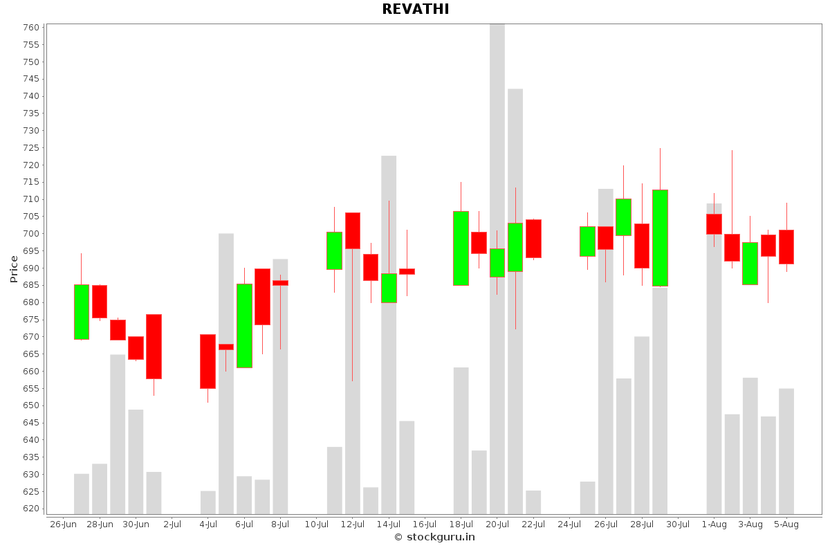 REVATHI Daily Price Chart NSE Today