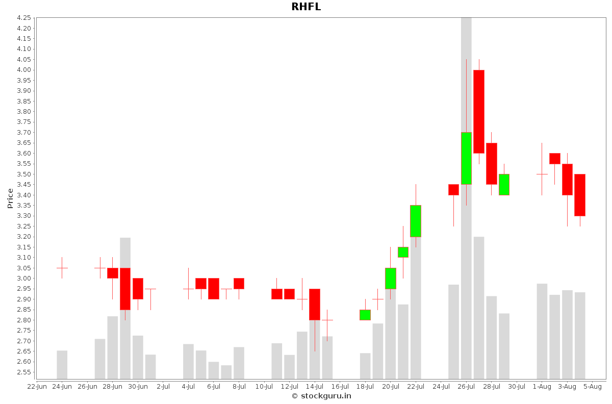 RHFL Daily Price Chart NSE Today