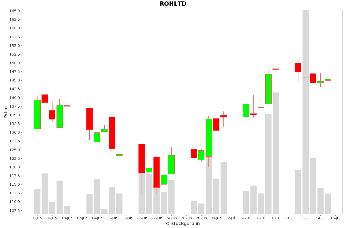 ROHLTD Daily Price Chart NSE Today