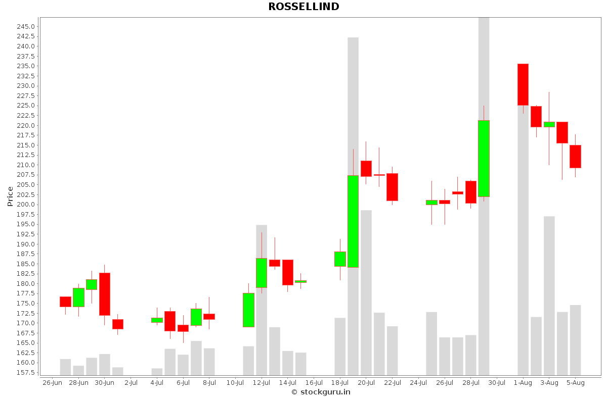 ROSSELLIND Daily Price Chart NSE Today