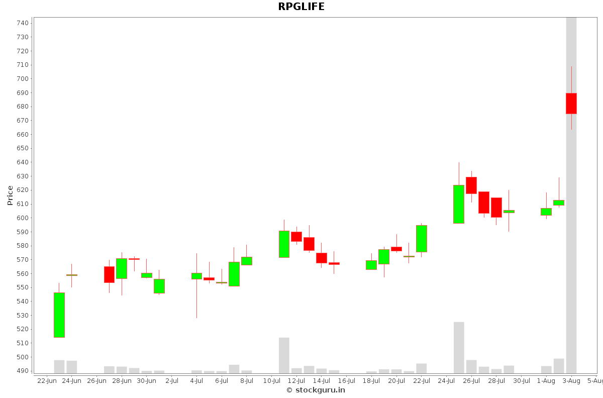 RPGLIFE Daily Price Chart NSE Today