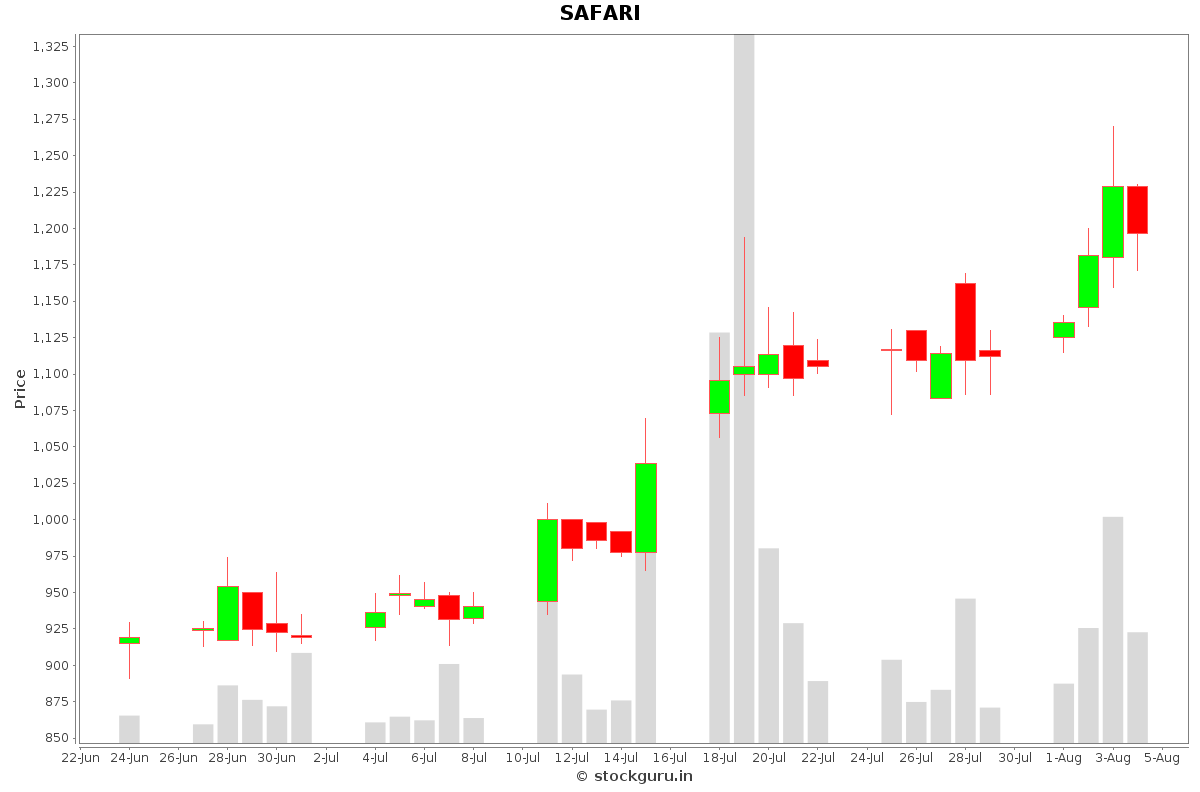 SAFARI Daily Price Chart NSE Today