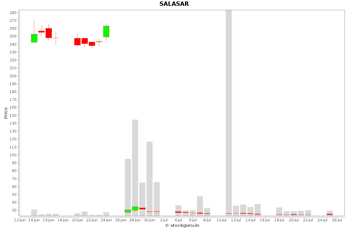 SALASAR Daily Price Chart NSE Today