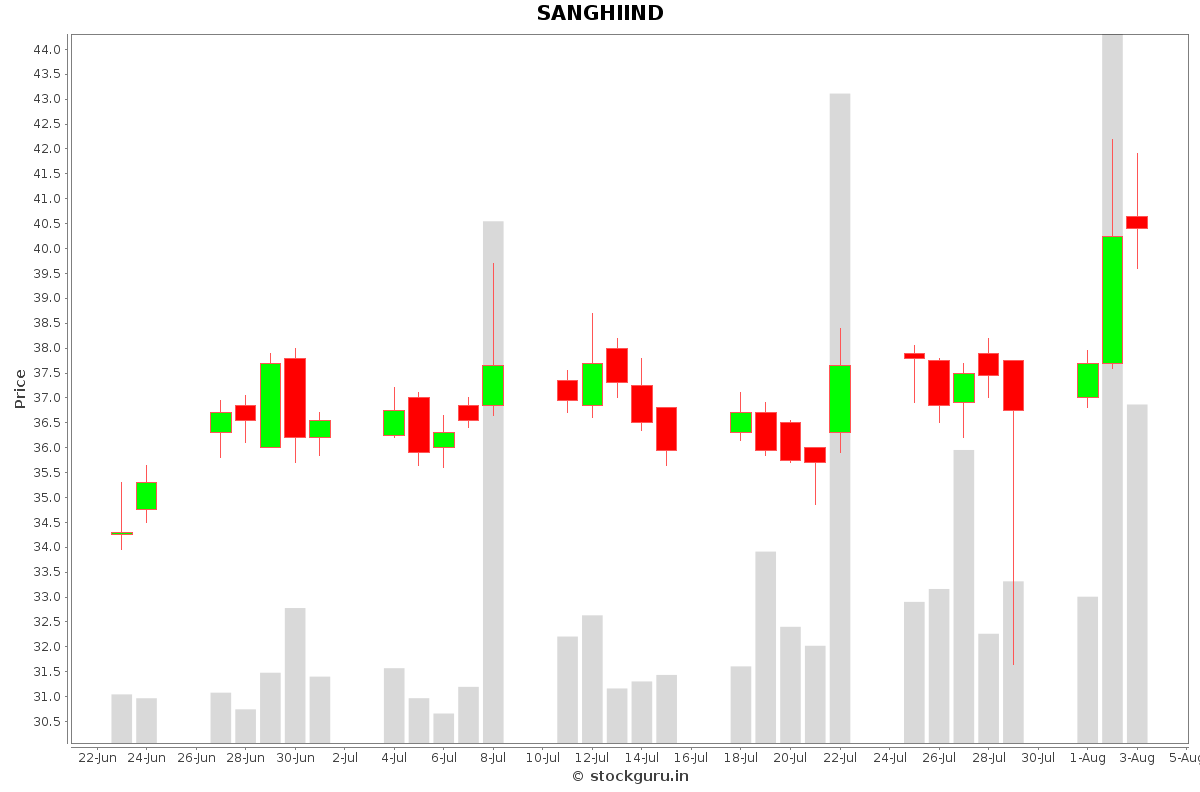 SANGHIIND Daily Price Chart NSE Today