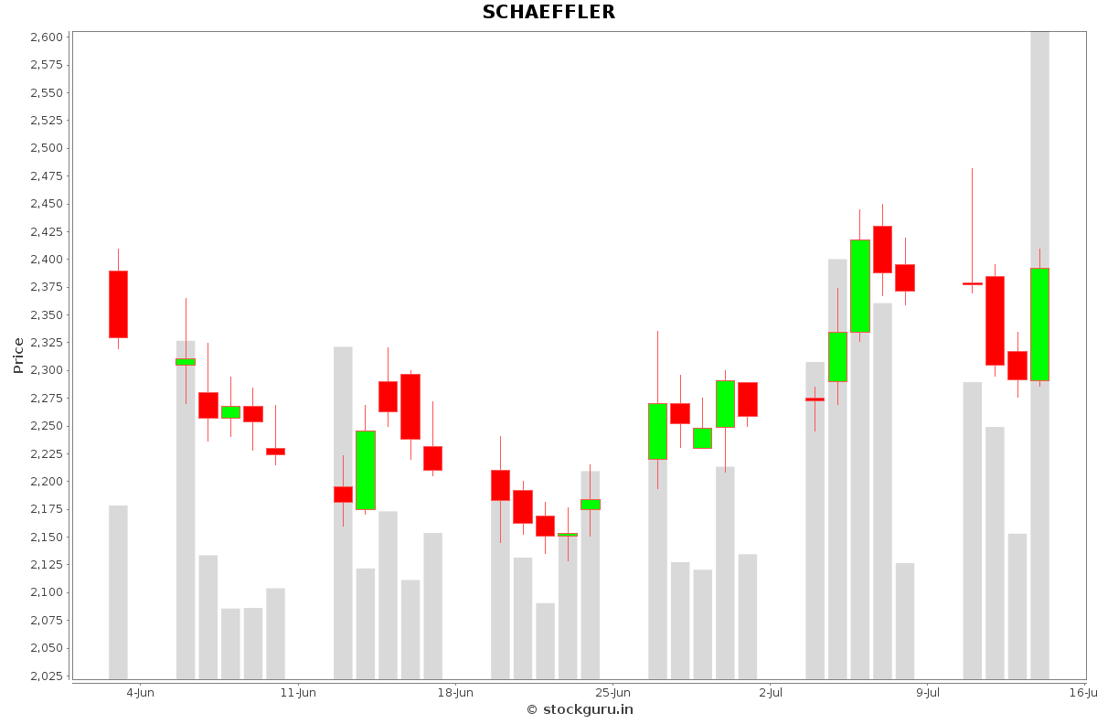 SCHAEFFLER Daily Price Chart NSE Today