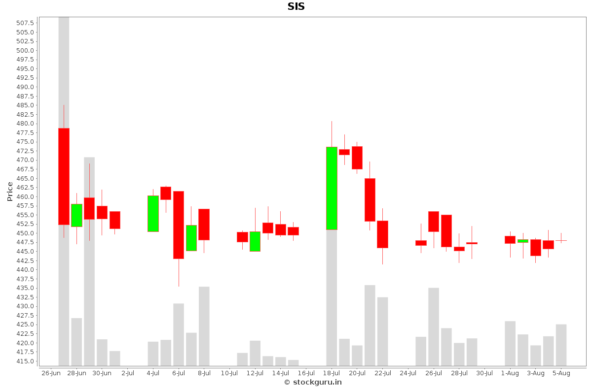 SIS Daily Price Chart NSE Today