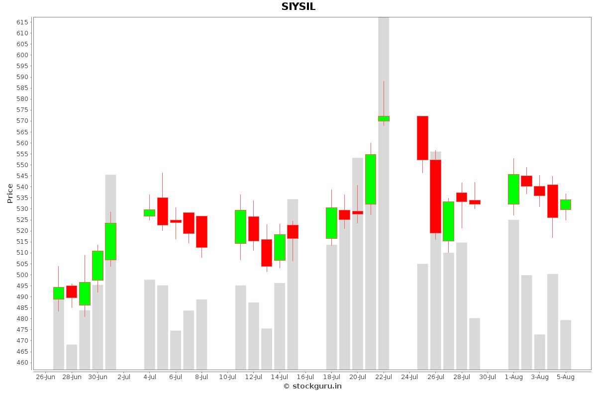 SIYSIL Daily Price Chart NSE Today