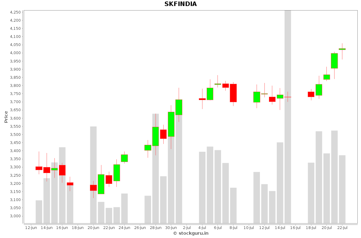 SKFINDIA Daily Price Chart NSE Today
