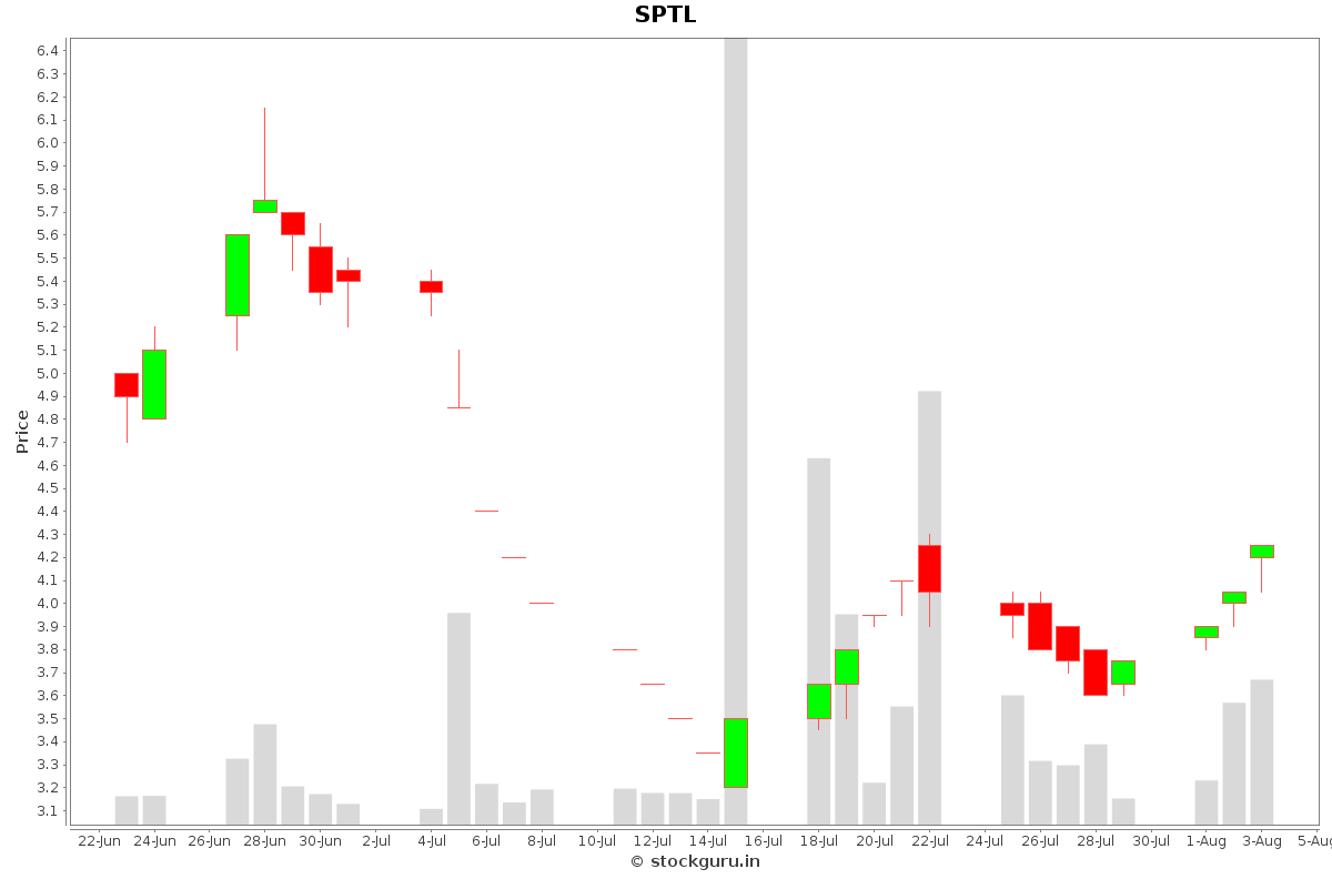 SPTL Daily Price Chart NSE Today