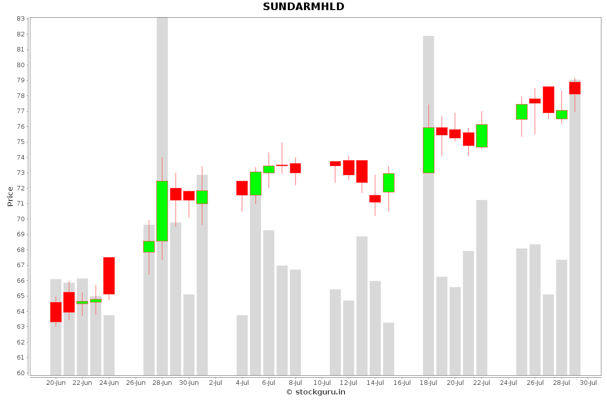SUNDARMHLD Daily Price Chart NSE Today