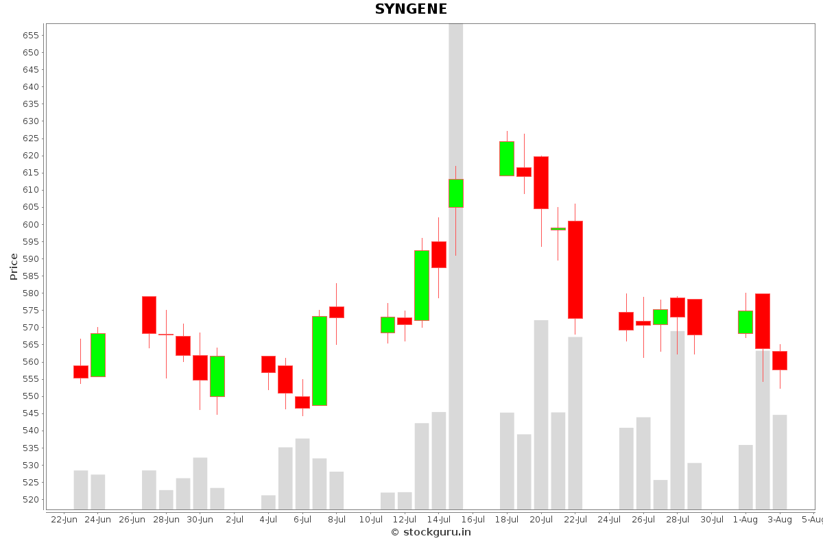 SYNGENE Daily Price Chart NSE Today