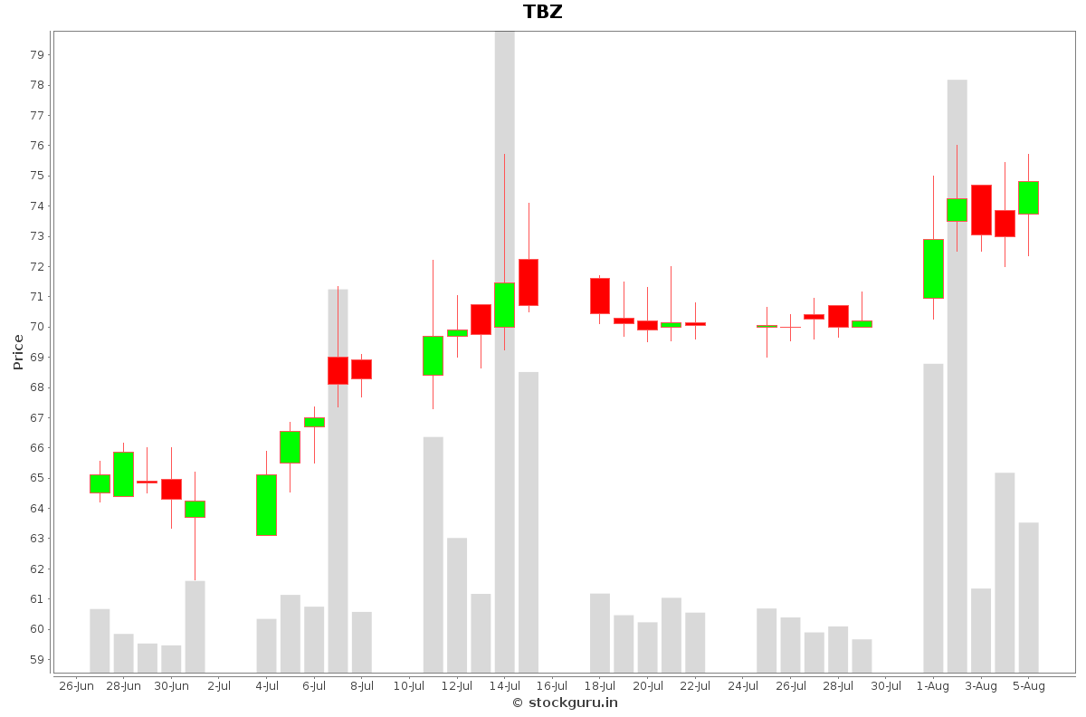 TBZ Daily Price Chart NSE Today