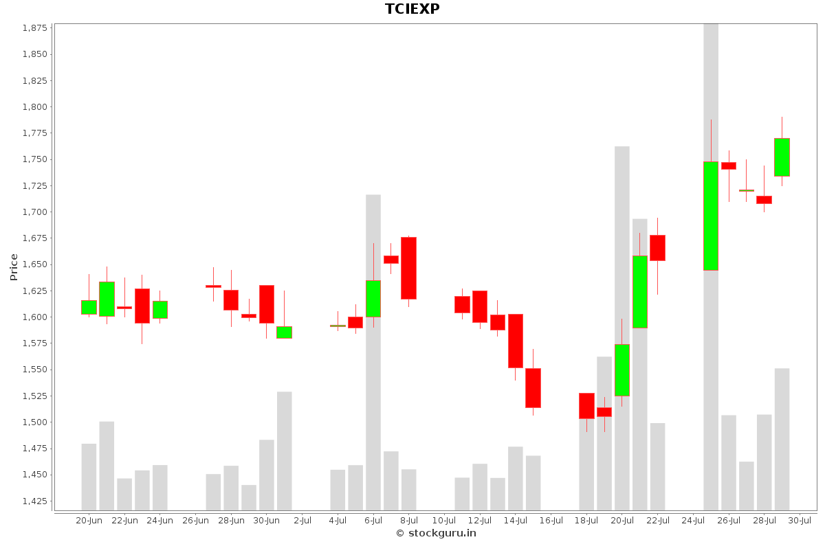 TCIEXP Daily Price Chart NSE Today