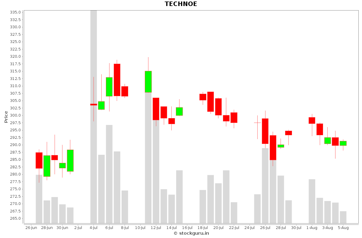 TECHNOE Daily Price Chart NSE Today