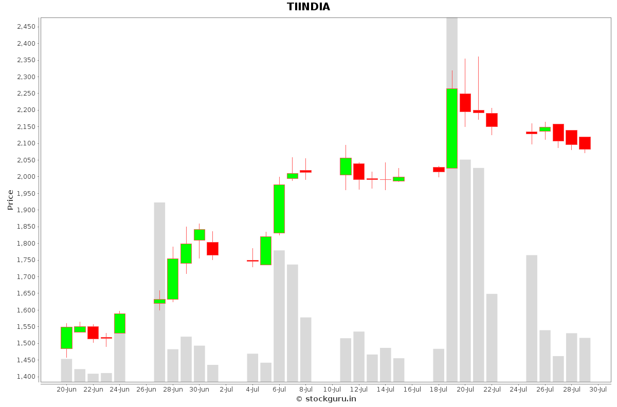 TIINDIA Daily Price Chart NSE Today