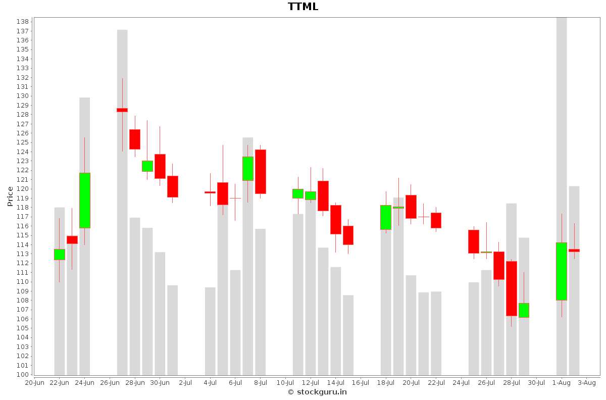 TTML Daily Price Chart NSE Today