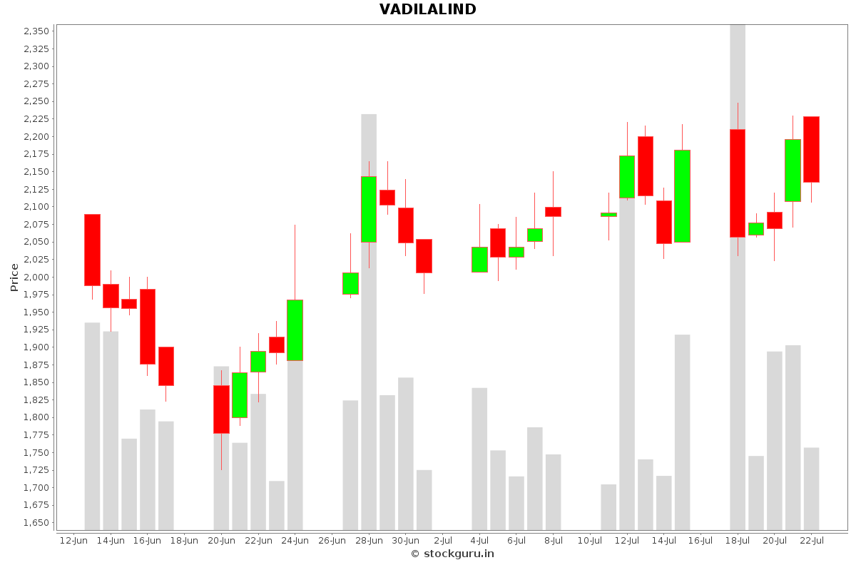 VADILALIND Daily Price Chart NSE Today