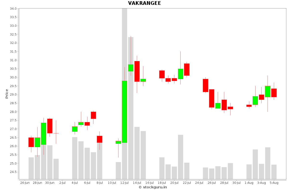 VAKRANGEE Daily Price Chart NSE Today