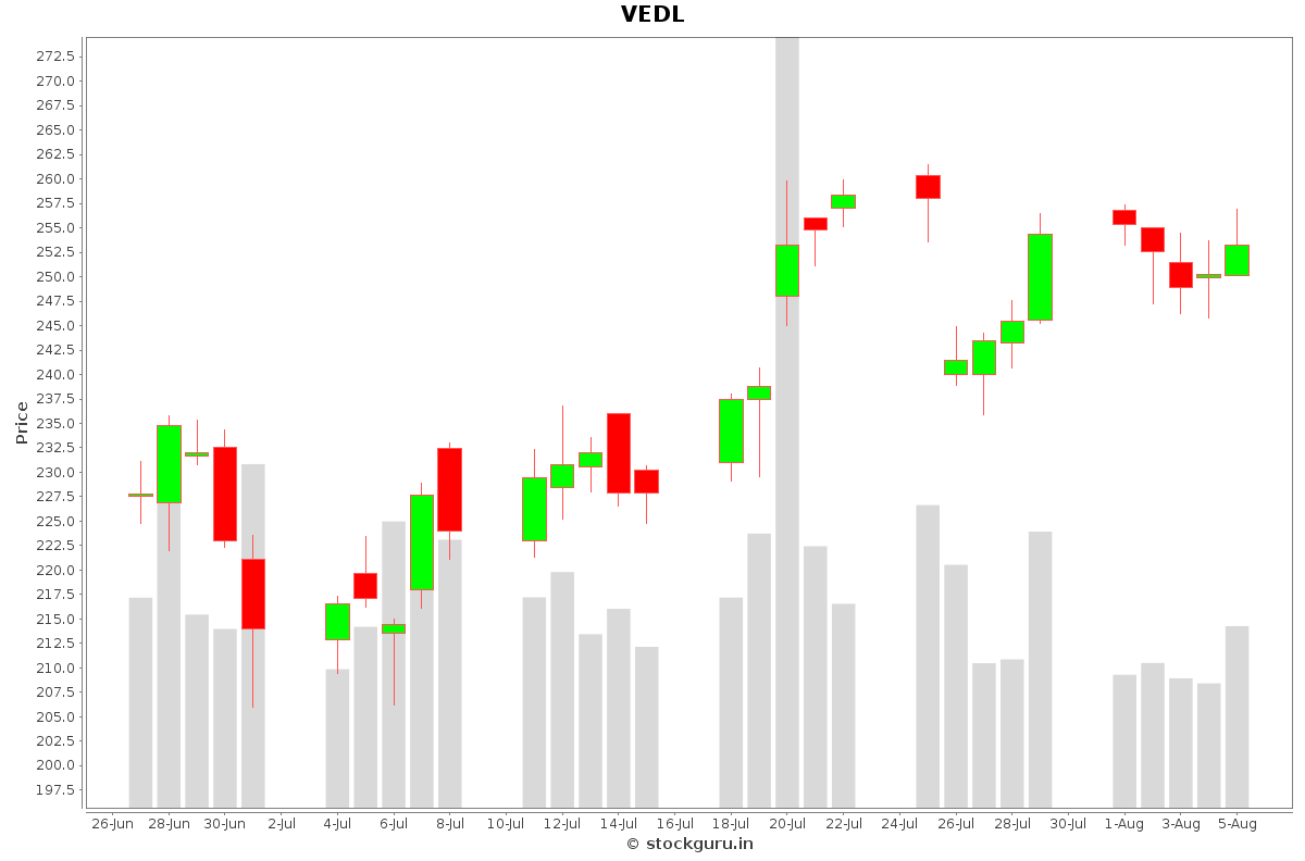 VEDL Daily Price Chart NSE Today