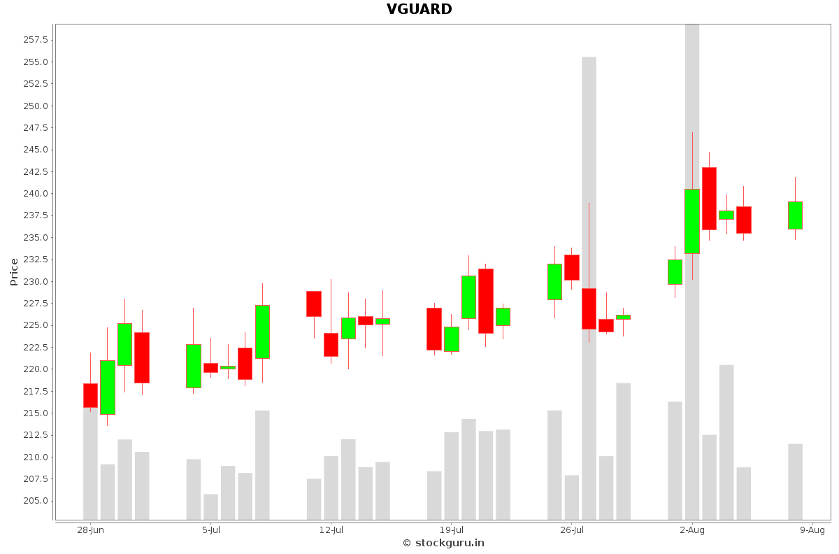 VGUARD Daily Price Chart NSE Today