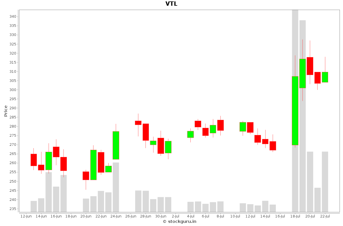 VTL Daily Price Chart NSE Today