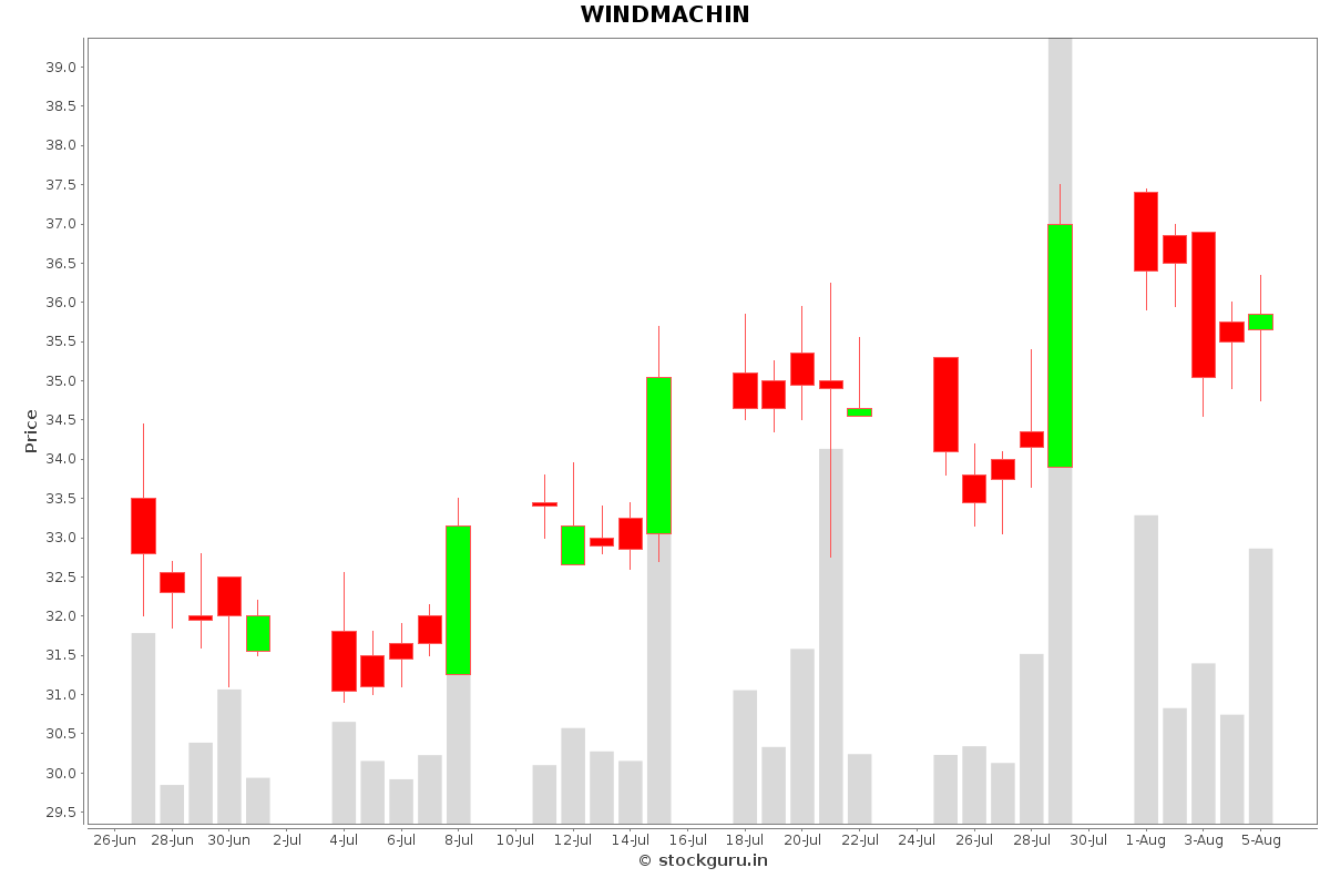 WINDMACHIN Daily Price Chart NSE Today