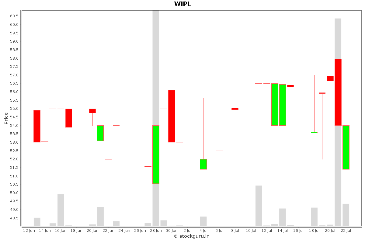 WIPL Daily Price Chart NSE Today