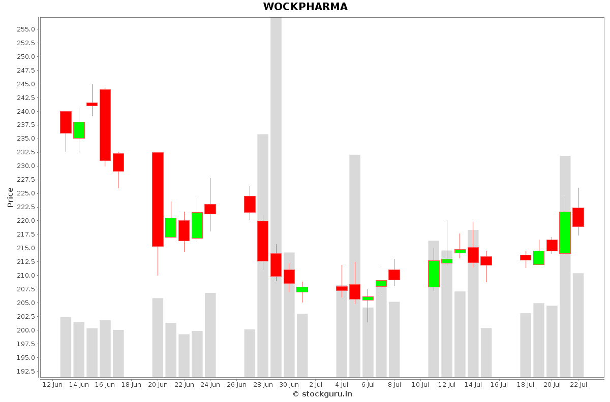 WOCKPHARMA Daily Price Chart NSE Today
